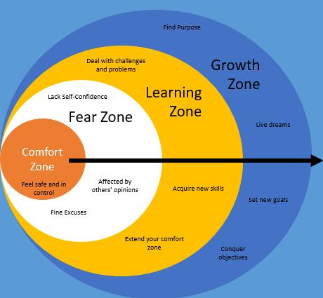 diagram-rear-zone-learning-zone-growth-zone