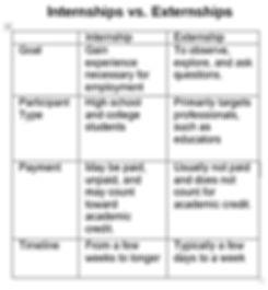 intern vs extern chart.jpg