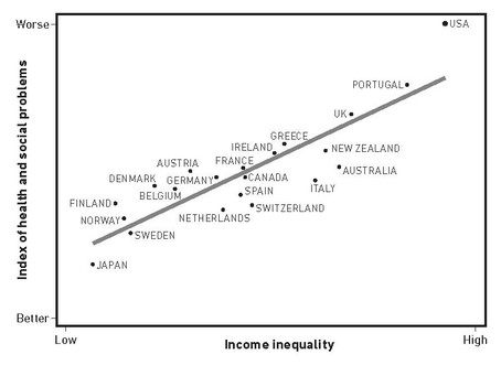 Income and Wealth Inequality as a Public Health Problem?