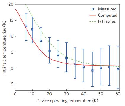 amplifier_selfheating.png