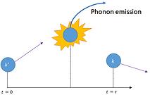 phonon_emission.png