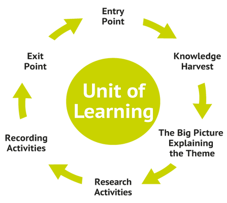 Learning-process_IPC (002).png