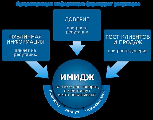 управление репутацией в интернете.png