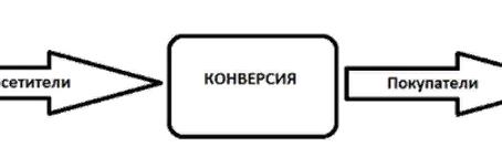Конверсия в Яндекс Директ