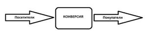 конверсия рекламы в яндекс директ