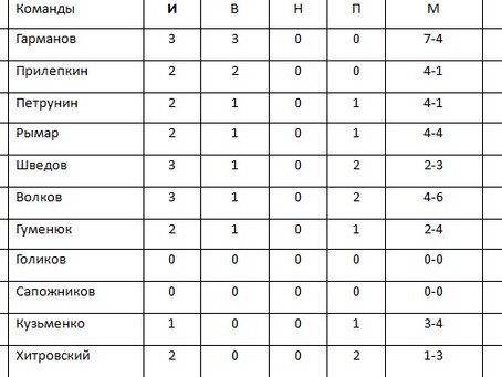 Таблица после первого игрового дня возрастная группа 18+