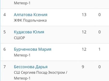 Итоги мини-футбольного сезона среди женских команд