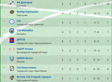 Первенство Московской области среди юношеских  команд первой группы А 2003 и 2005 г.р.