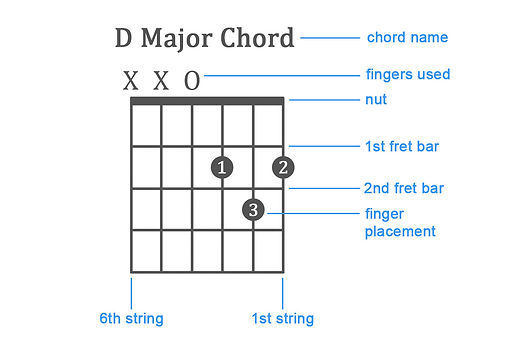 how-to-read-guitar-chords.jpg