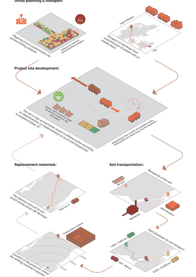 Mapping the Logistics of Building Materials