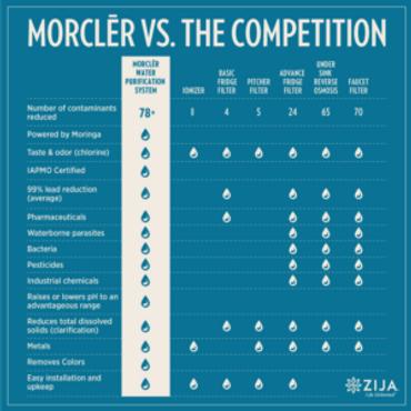 morcler-chart1_n-300x300.png