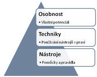ROZVOJOVA_PYRAMIDA.jpg