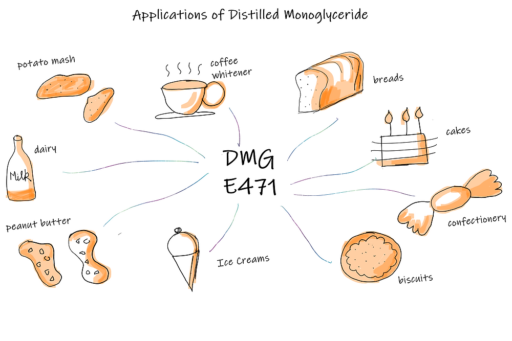 Applications of Distilled Mono Glyceride