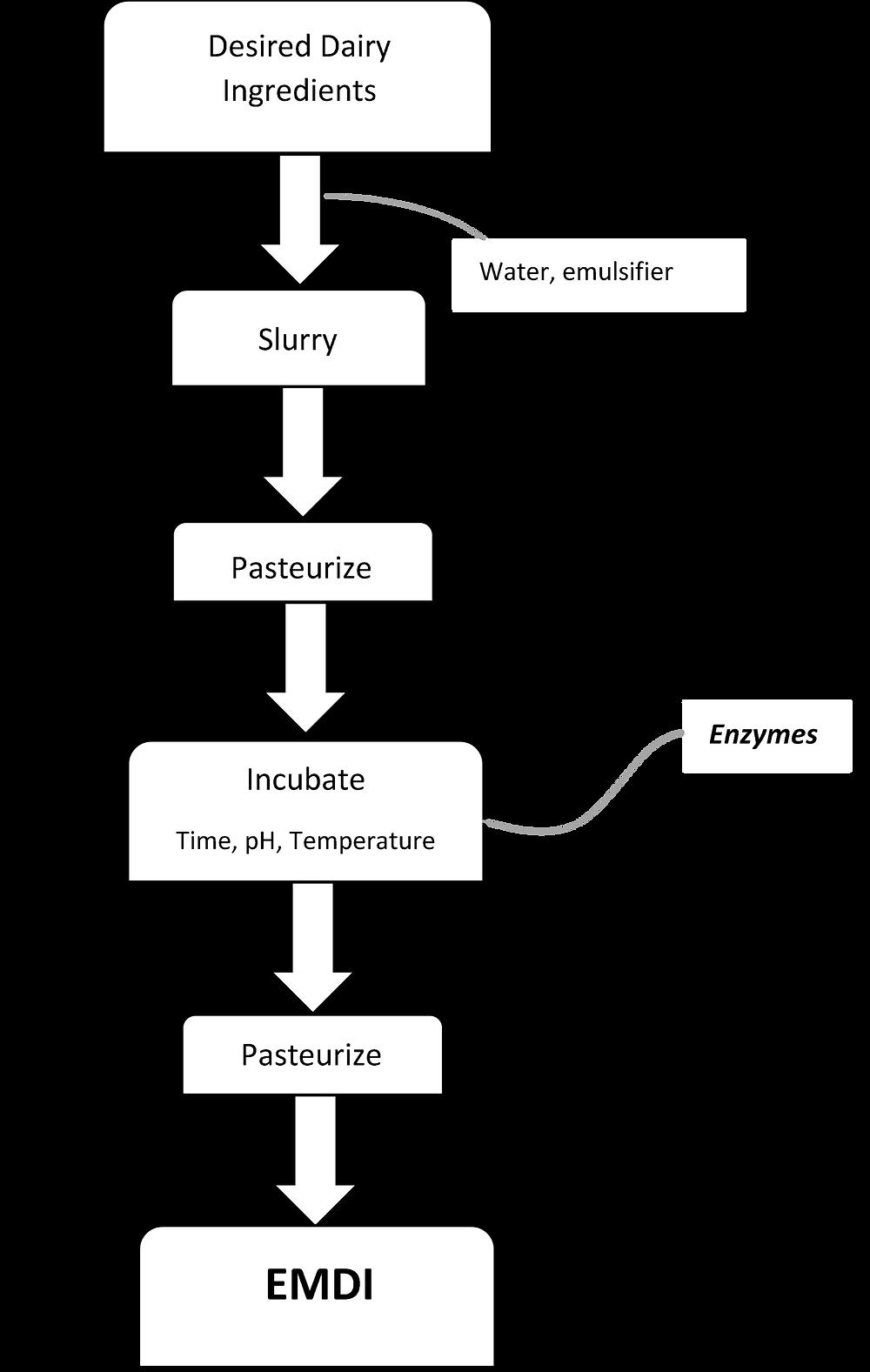 Flow chart of EMDI