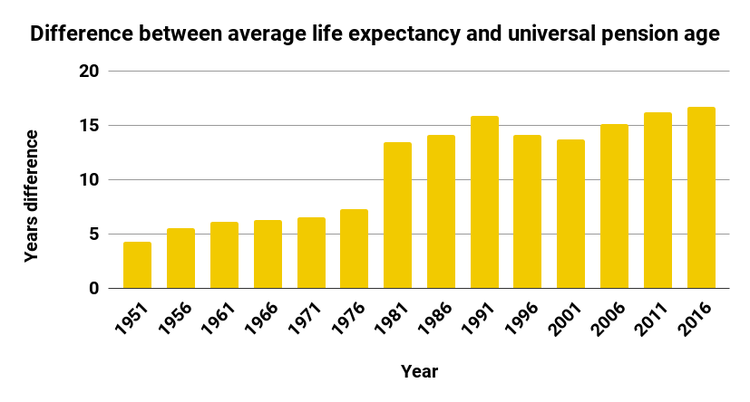 Graph showing the difference in life expectancy and pension age over time in New Zealand