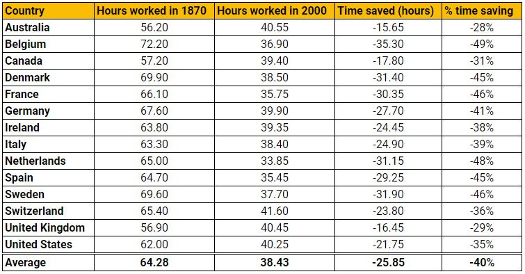 Reduction in work hours since 1870