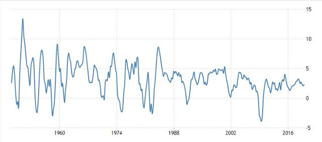 US GDP since 1930