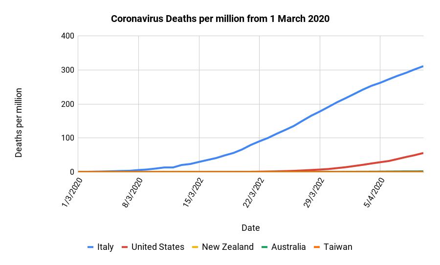 Coronavirus deaths per million - Italy, United States, New Zealand, Australia and Taiwan