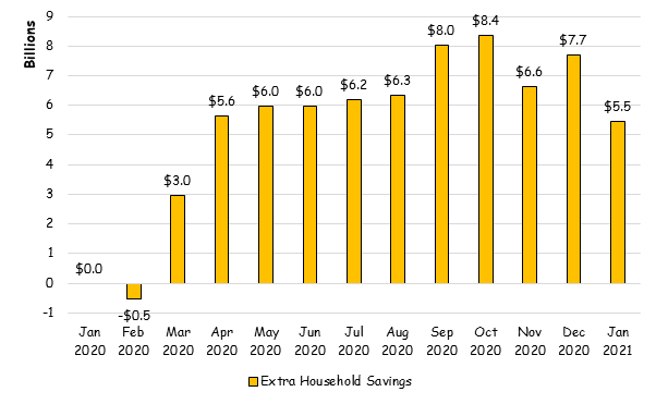 Extra household savings during COVID-19