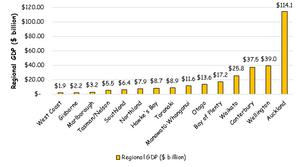 Regional GDP in New Zealand