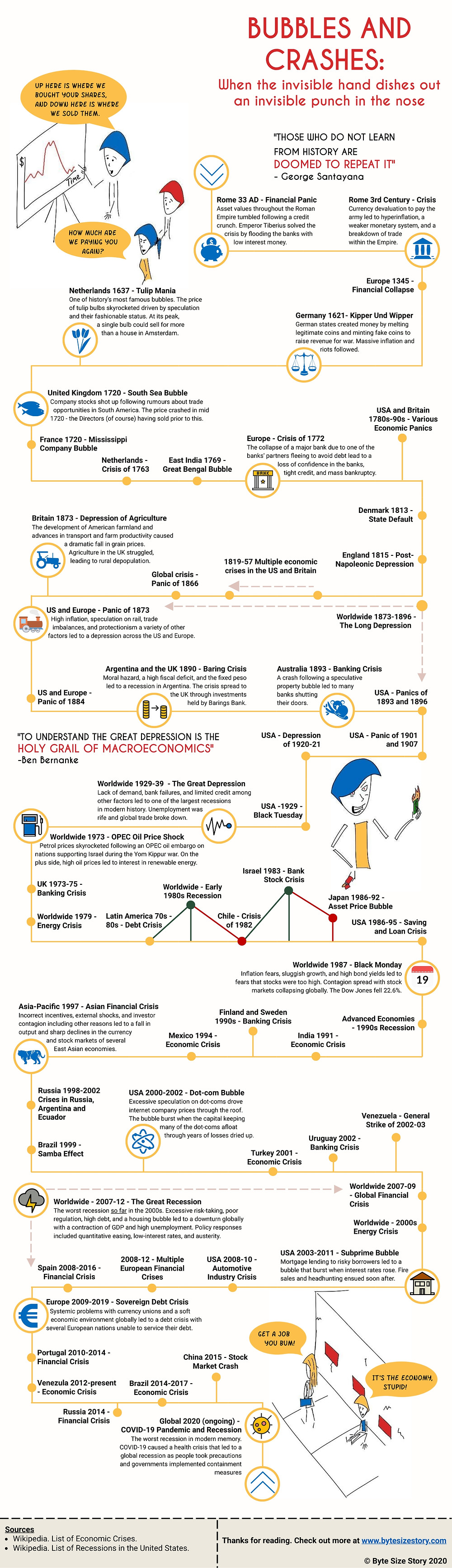 Infographic/timeline of economic disasters