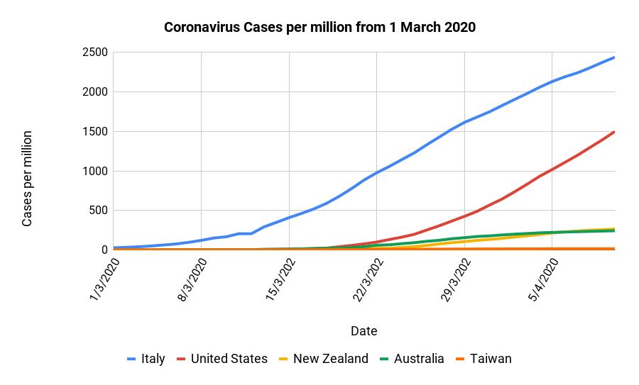 Coronavirus cases per million - Italy, United States, New Zealand, Australia and Taiwan