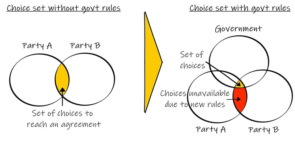 Set of choices with and without government rules