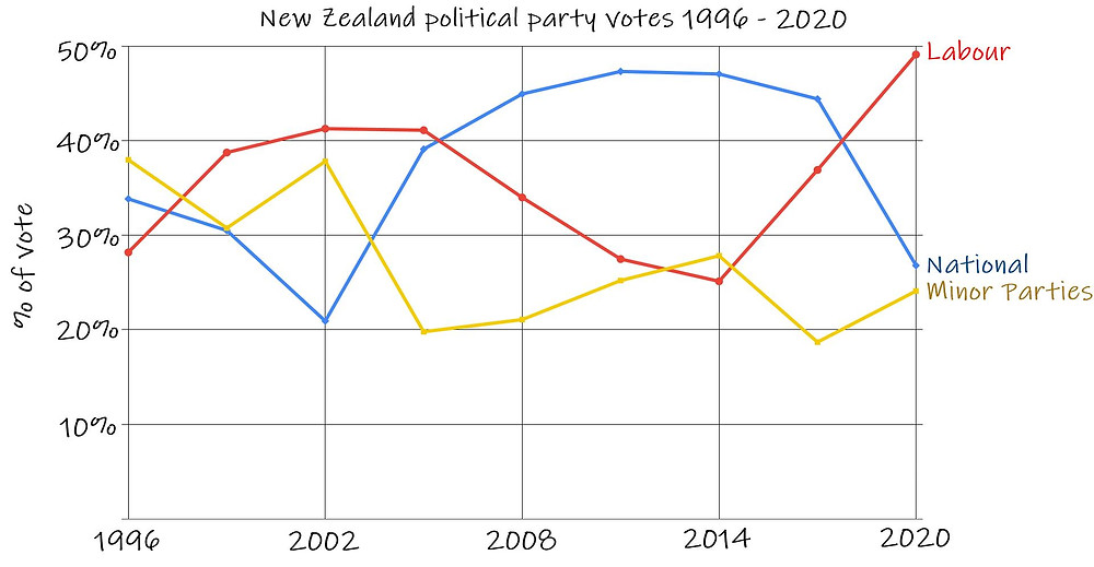 Graph of election results in New Zealand