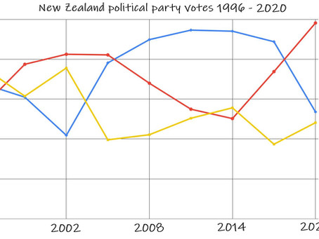 The 2020 NZ election saw a big swing in voting patterns, that's a good thing
