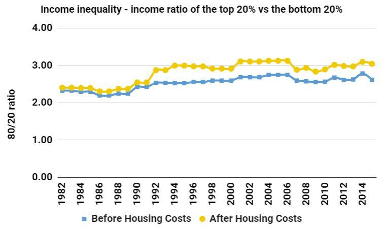 income inequality 80/20 ratio new zealand