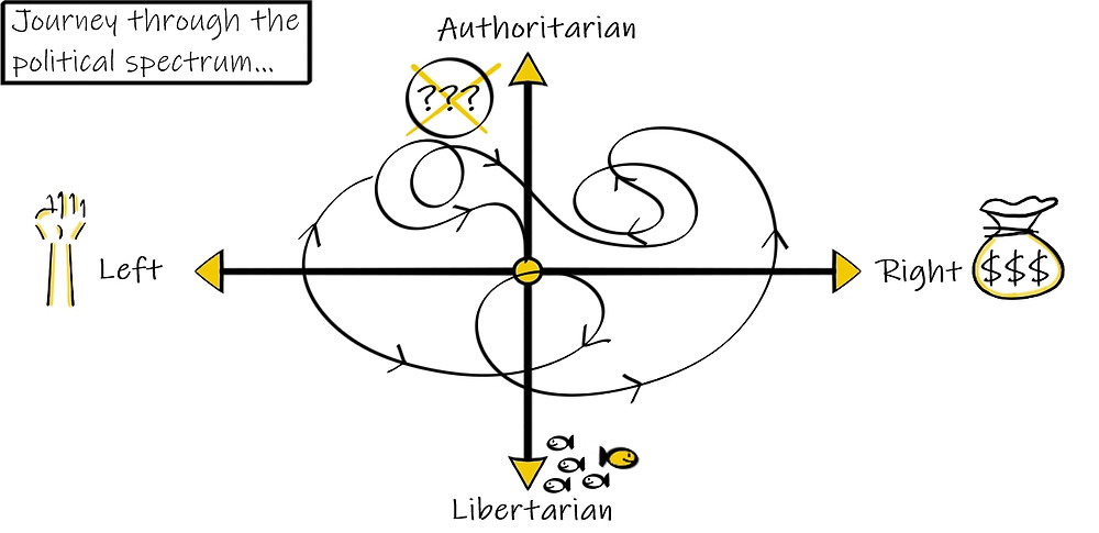 Journey through the political spectrum - left and right, authoritarian and libertarian