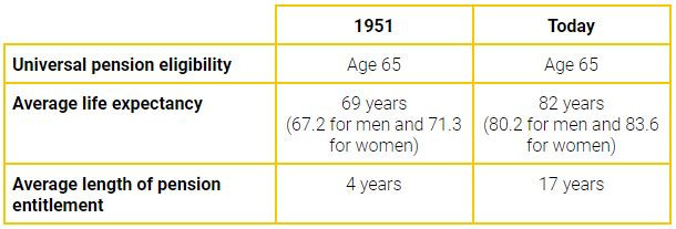 Table showing the pension eligibility, life expectancy and length of pension in 1951 and today in New Zealand