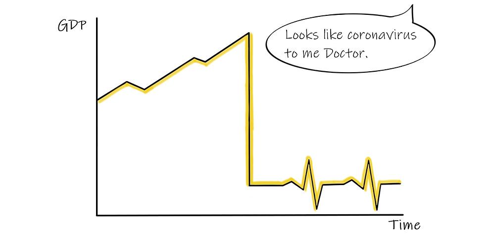 Coronavirus economic shock