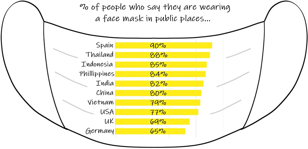 Proportion of people wearing face masks in public across different countries