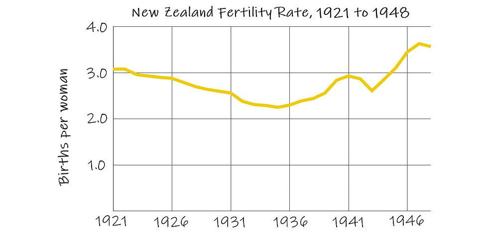 Graph of New Zealand's fertility rate