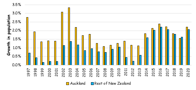 NZ population growth, Auckland compared to rest of New Zealand
