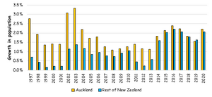 New Zealand population growth, Auckland compared to the rest of New Zealand