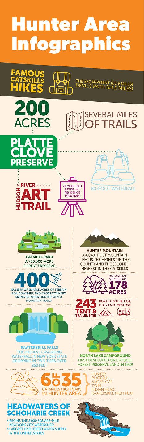 Hunter New York infographics