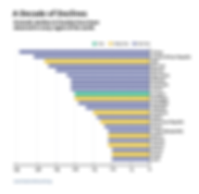 FitW3_820px_Bar_Chart_Decade_Of_Declines
