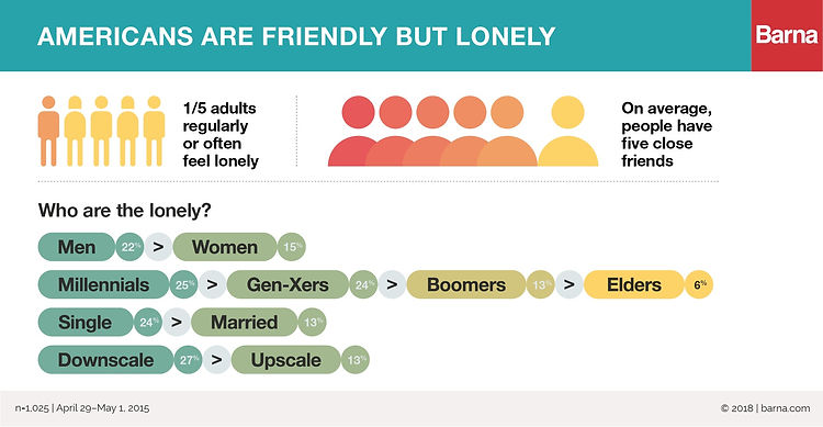 Barna_Loneliness_chart_v3.jpg