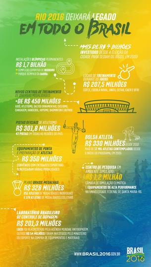 Rio 2016: O desafio de nacionalizar o legado olímpico