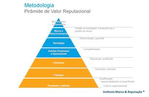 Escala de valores na construção da reputação - a pirâmide de valor reputacional