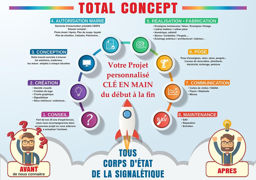 Total Concept | Conseil | création | Conception | Réalisation | Fabrication | Enseigne | Signalétique