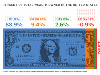 GOODBYE, MIDDLE CLASS, Part 4: Return of the Robber Barons. Or, Why the Rich Get Richer