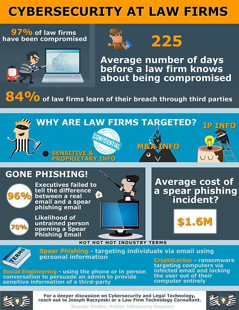 Cybersecurity-At-Law-Firms-LEI.jpg
