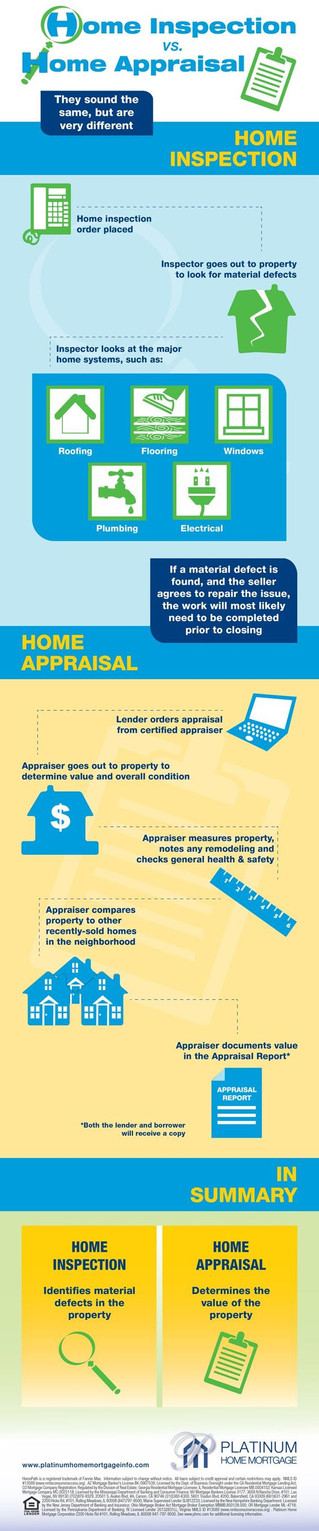 Inspection vs. Appraisal:  What's the difference?