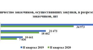 Статистика госзакупок (структура заказчиков, реестр участников, планирование)