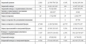 Статистика госзакупок (способы определения поставщиков)
