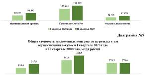 Статистика госзакупок (реестр контрактов)