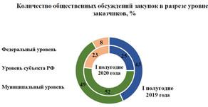 Статистика госзакупок (обсуждение закупок, совместные закупки)